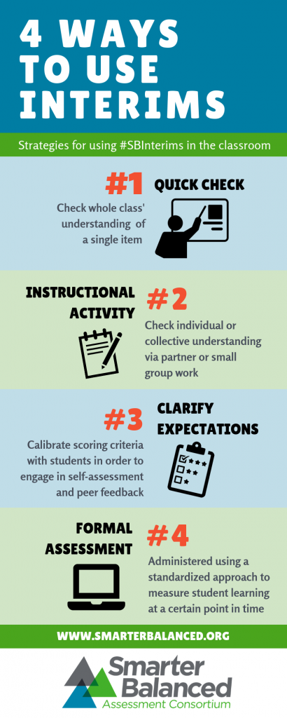 4 Ways to Use Interim Assessment Blocks in the Classroom Infographic.