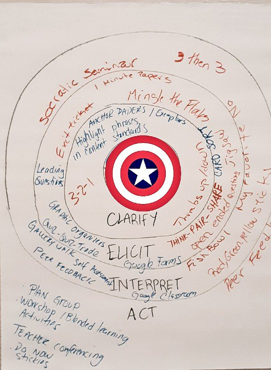 Formative Assessment Poster by Team Captain America.