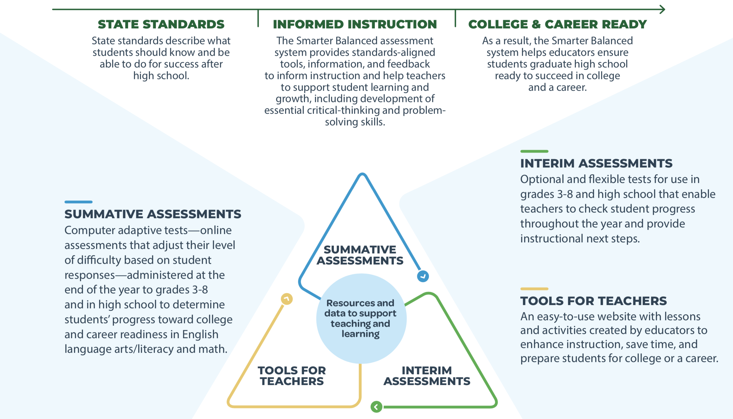 Review a PDF of the Smarter Balanced Assessments over graphic available at: https://smarterbalanced.org/wp-content/uploads/2020/10/SB_MarketingGraphic_DoubleSided_C_Public_508_ts.pdf